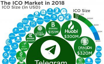 ICO Market of 2018