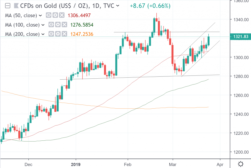 Daily chart of CFDs on gold