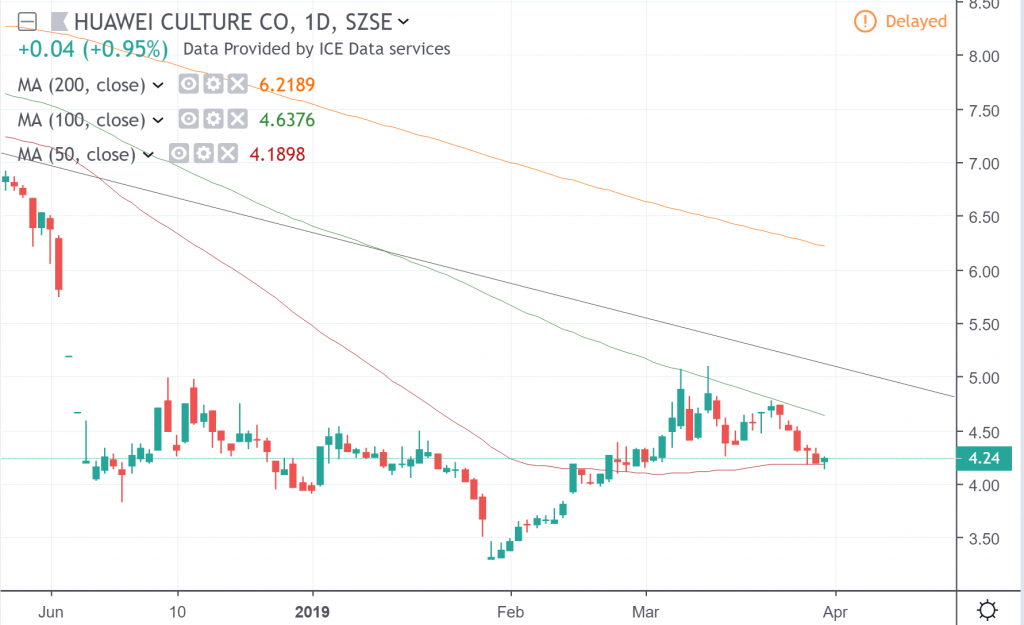 The daily chart of Huawei Culture Co.