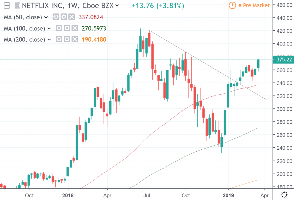 The weekly chart of Netflix stock