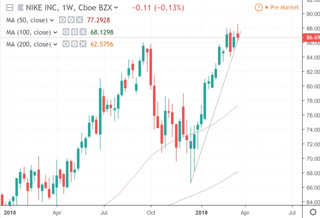 Weekly chart of Nike stock