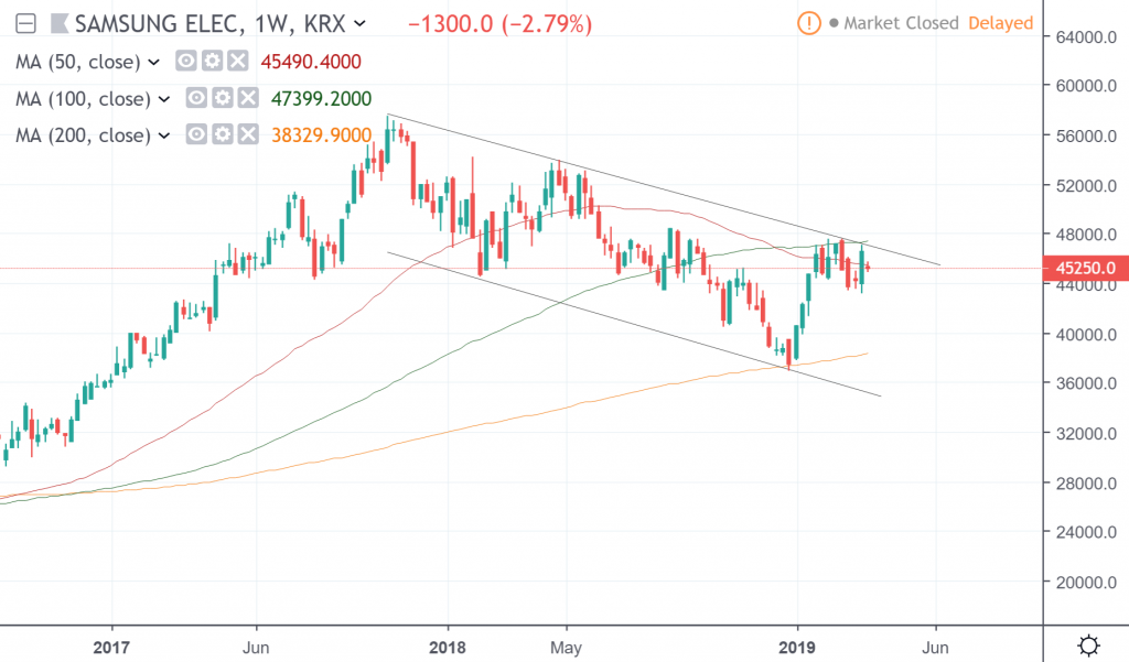 The weekly chart of Samsung Elec