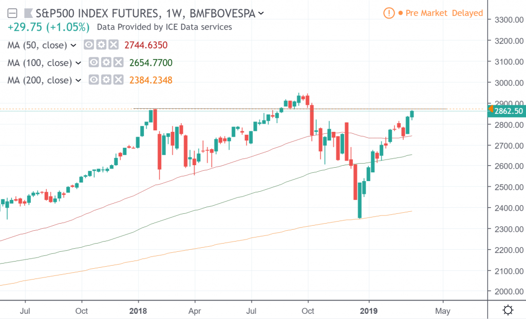 The weekly chart of S&P 500 Futures