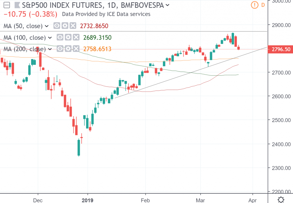 The daily chart of S&P 500 Index Futures