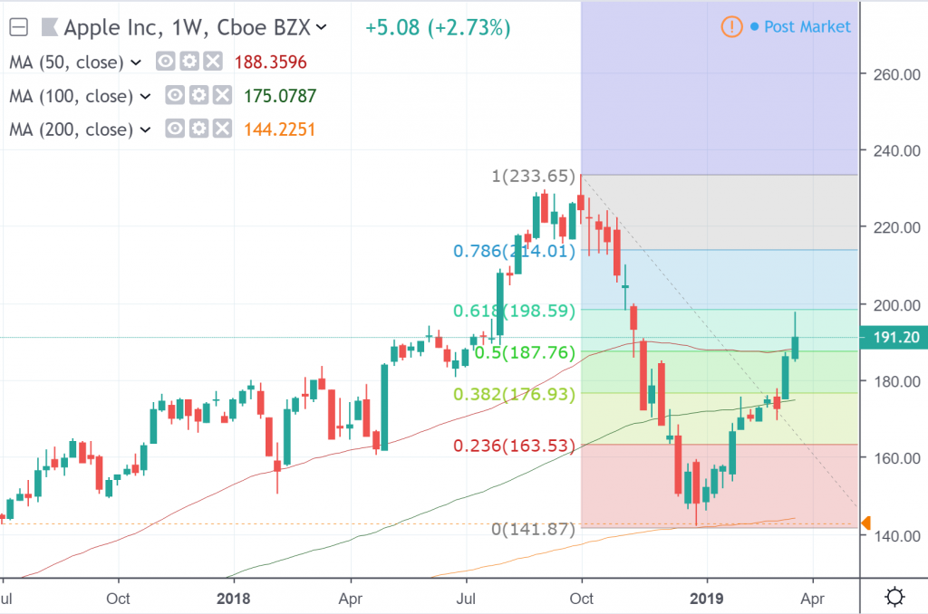 The weekly chart of Apple Inc