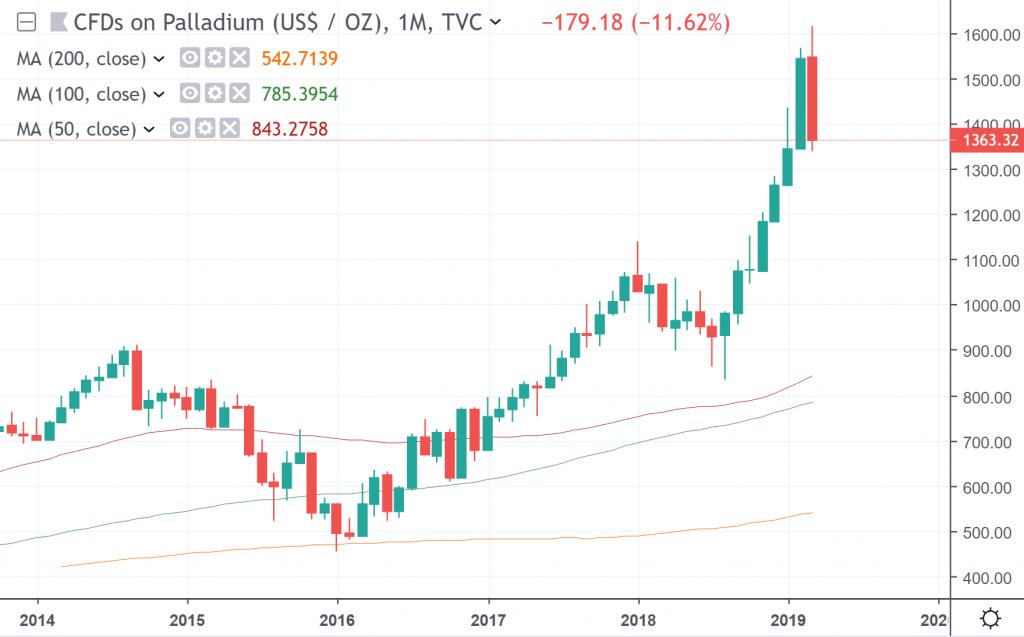 The weekly chart of palladium