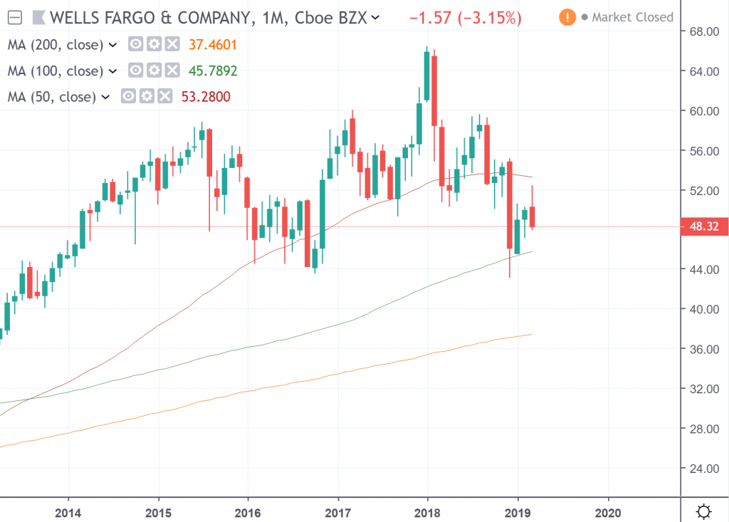 The monthly chart of Wells Fargo & Company