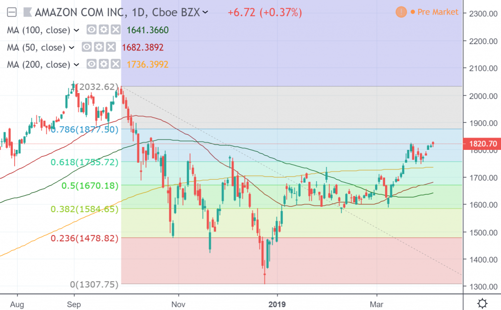 The daily chart of Amazon Com Inc.