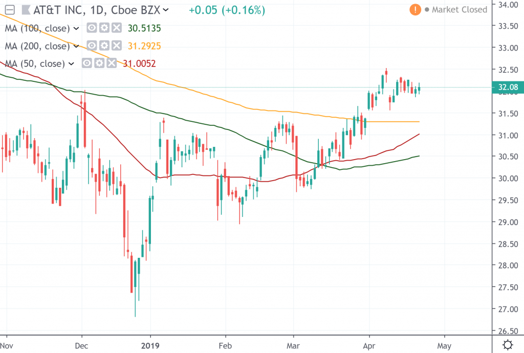 The daily chart of AT&T Inc.
