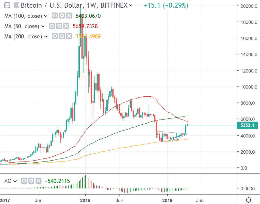 The weekly chart of Bitcoin vs US dollar