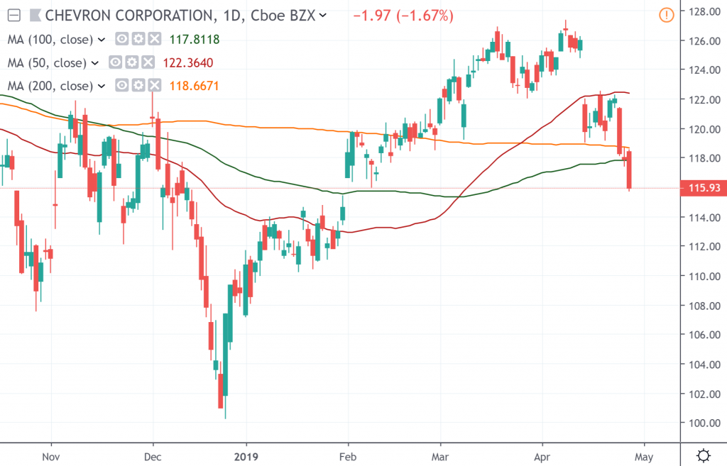 The daily chart of Chevron Corporation