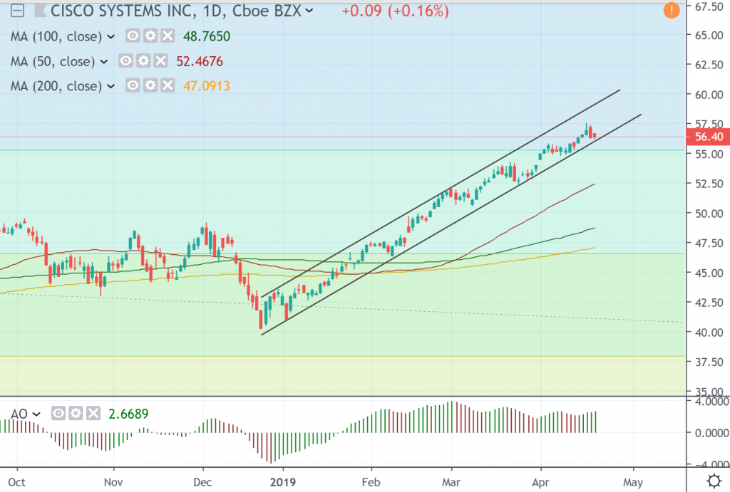 Cisco Systems Inc., daily chart