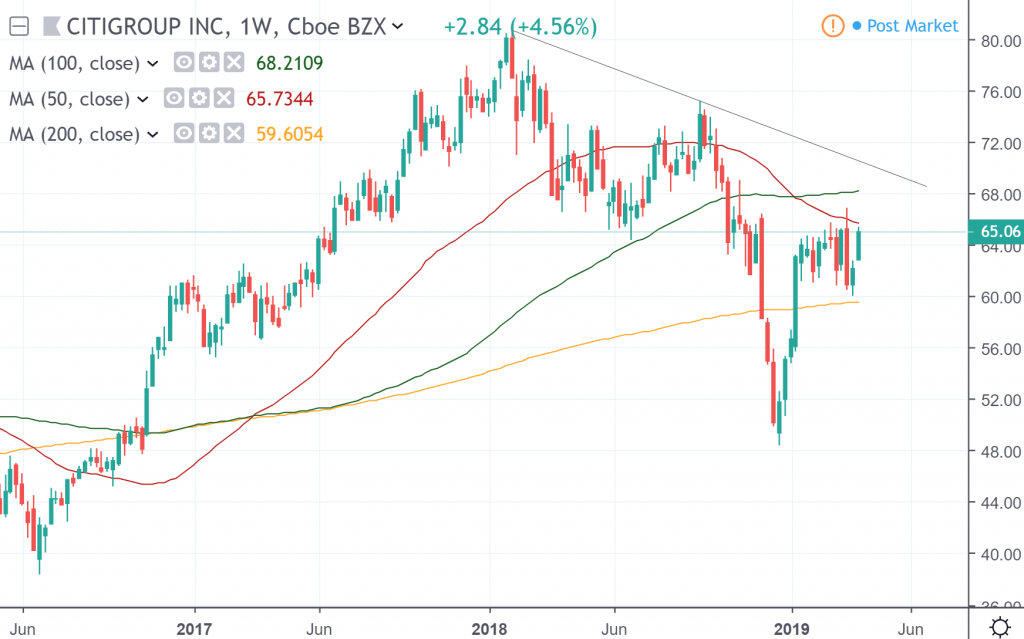 The weekly chart of Citigroup