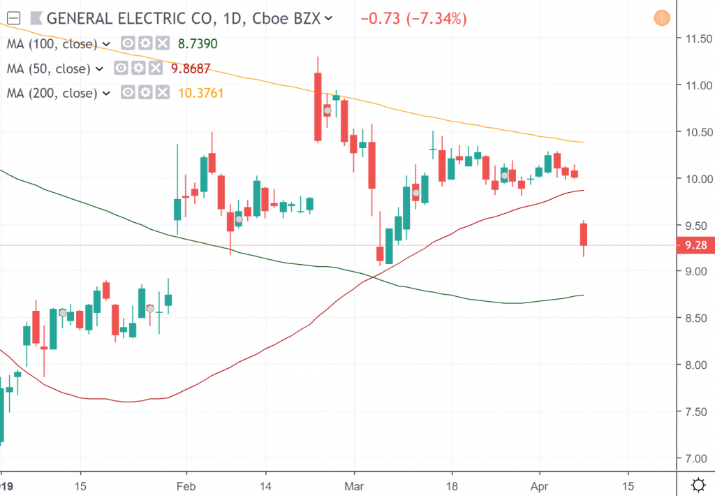 The daily chart of General Electric Co.