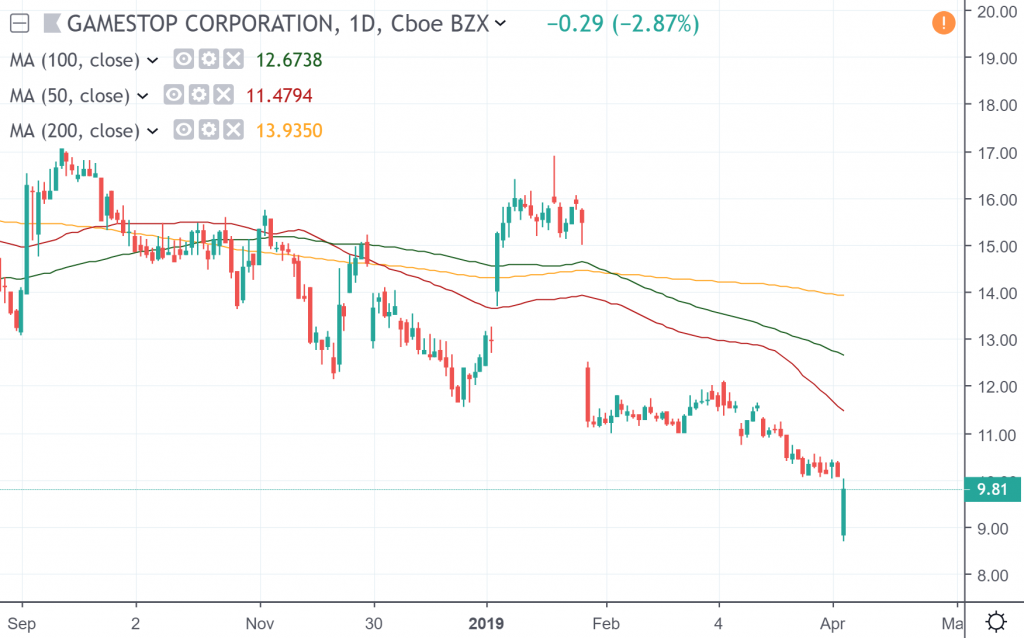 The daily chart of GameStop Corporation