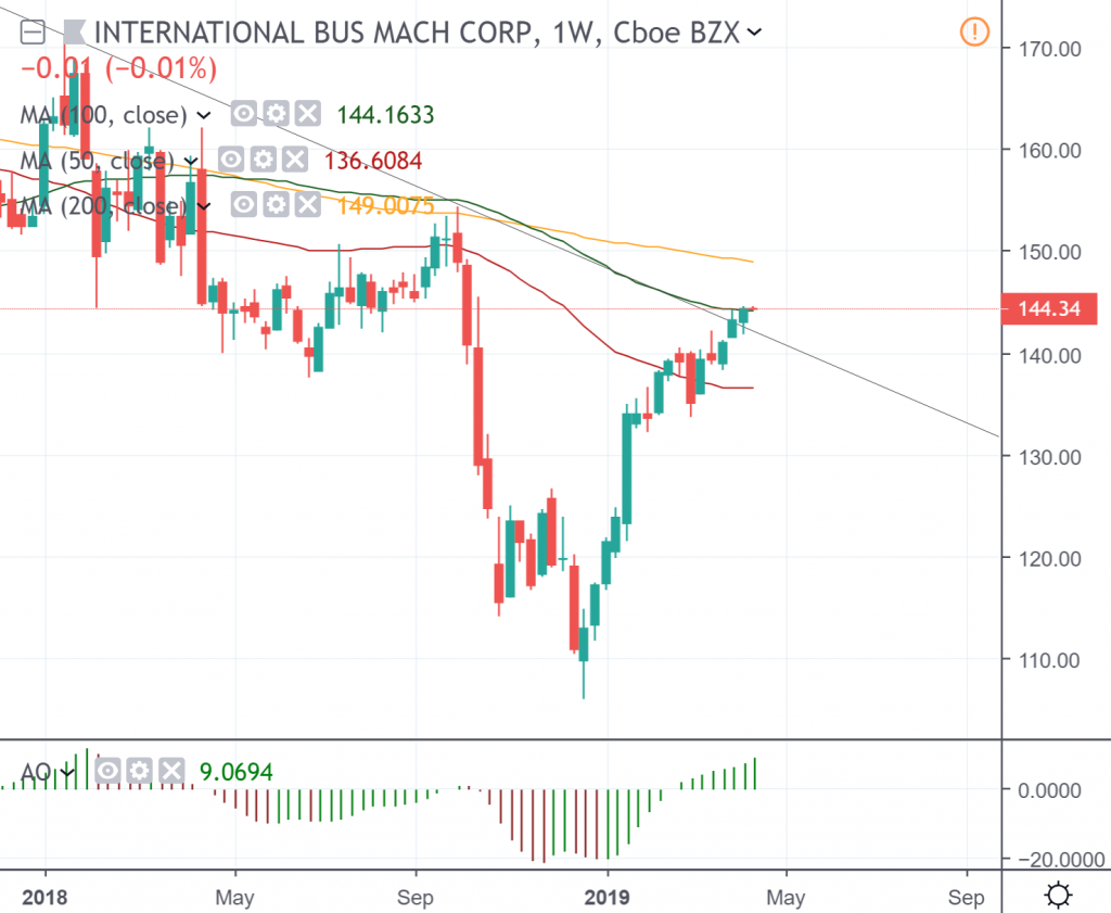 The weekly chart of International Business Machines Corp.