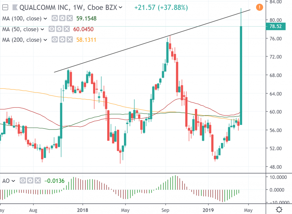 The weekly chart of Qualcomm Inc.