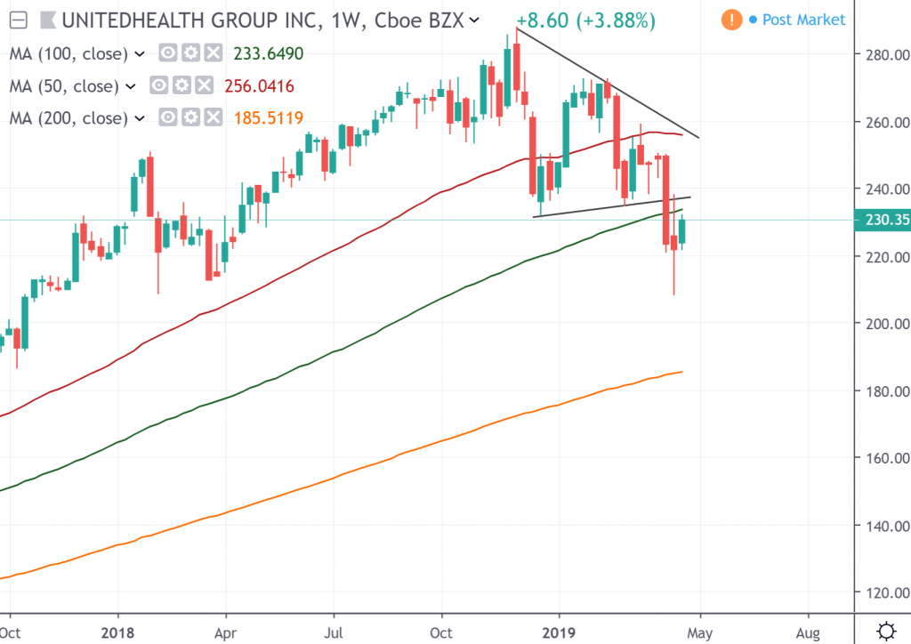 The weekly chart of UnitedHealth Group Inc.