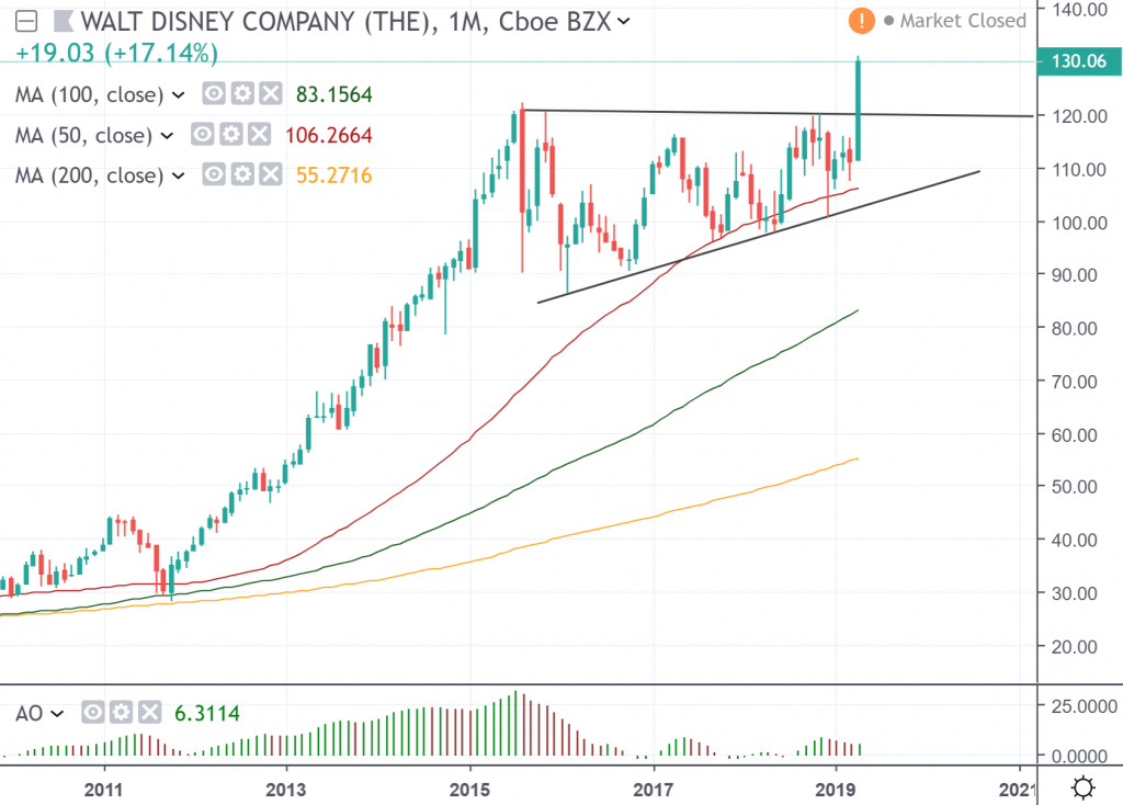 The monthly chart of Walt Disney Company