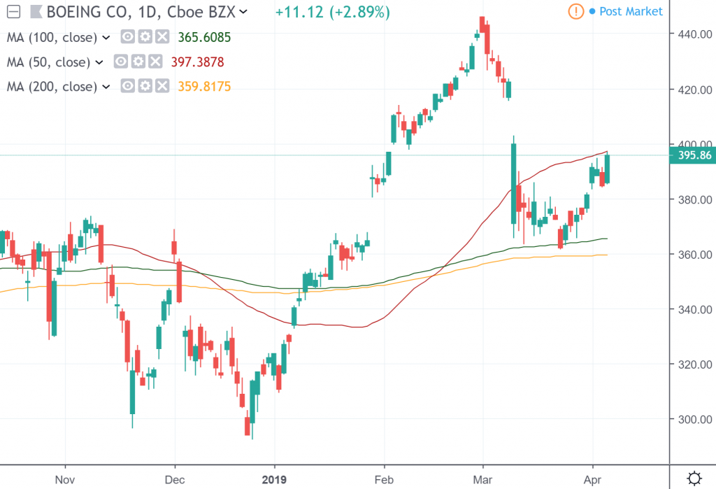 The daily chart of Boeing Co