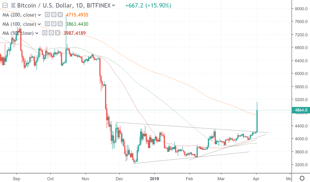The daily chart of Bitcoin versus the US dollar