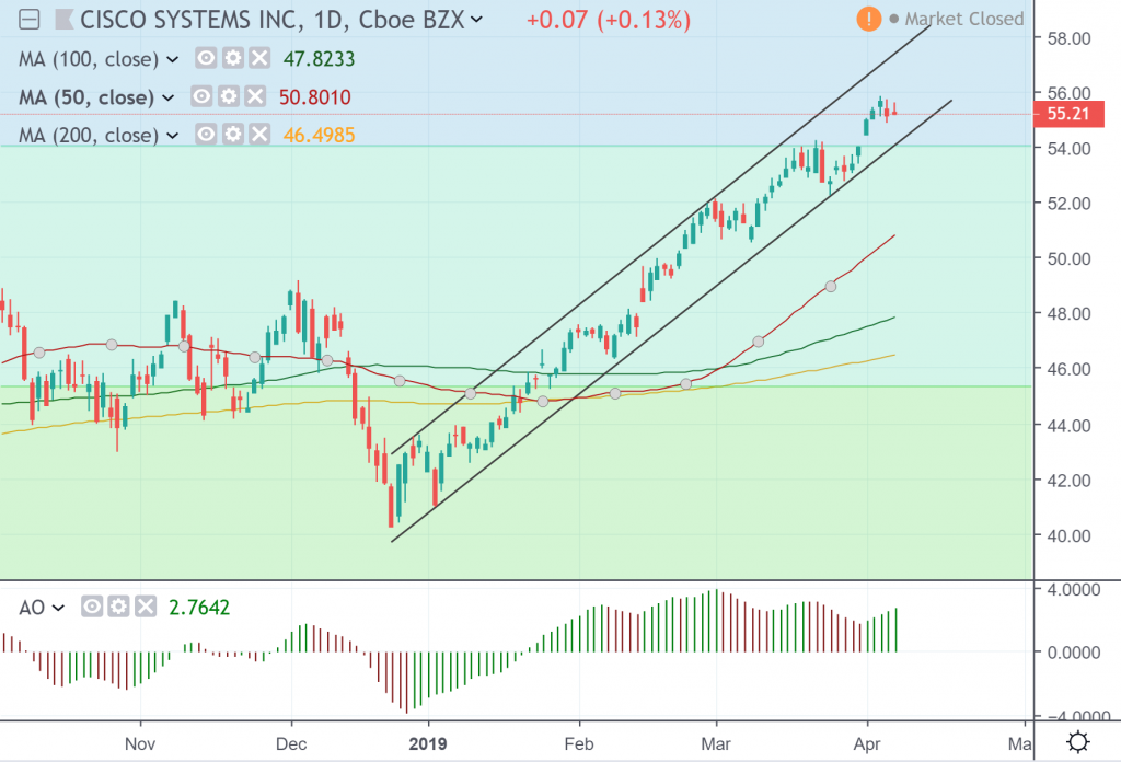 The daily chart of Cisco Systems Inc.