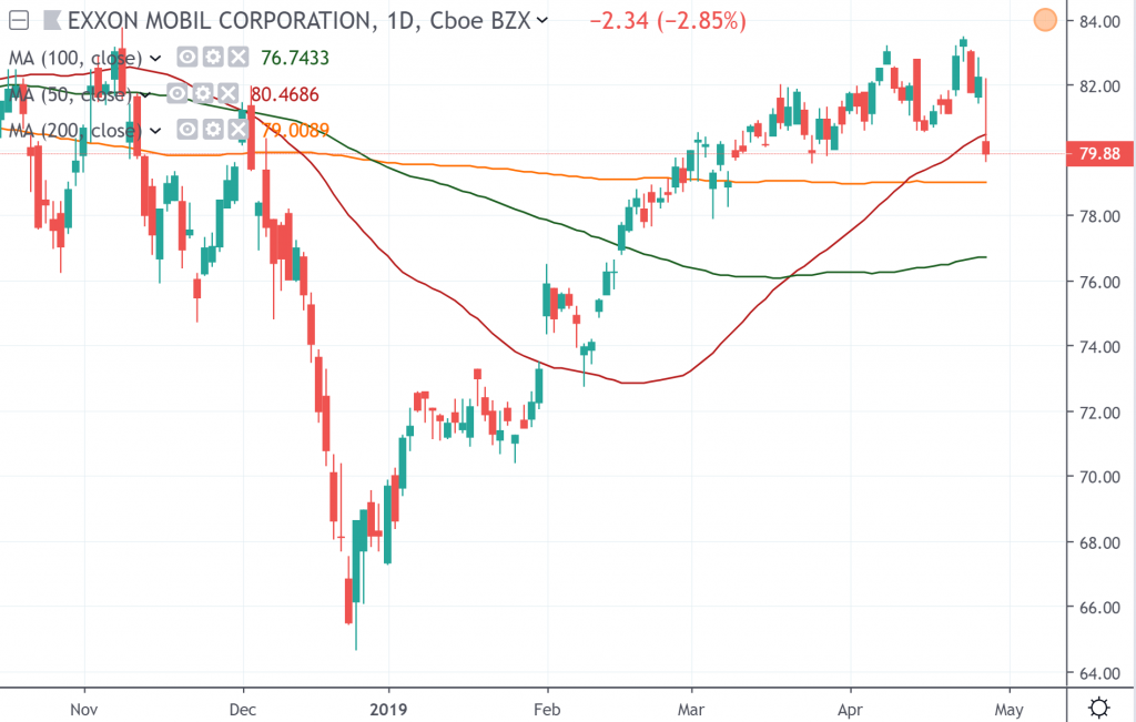 The daily chart of Exxon Mobile Corporation