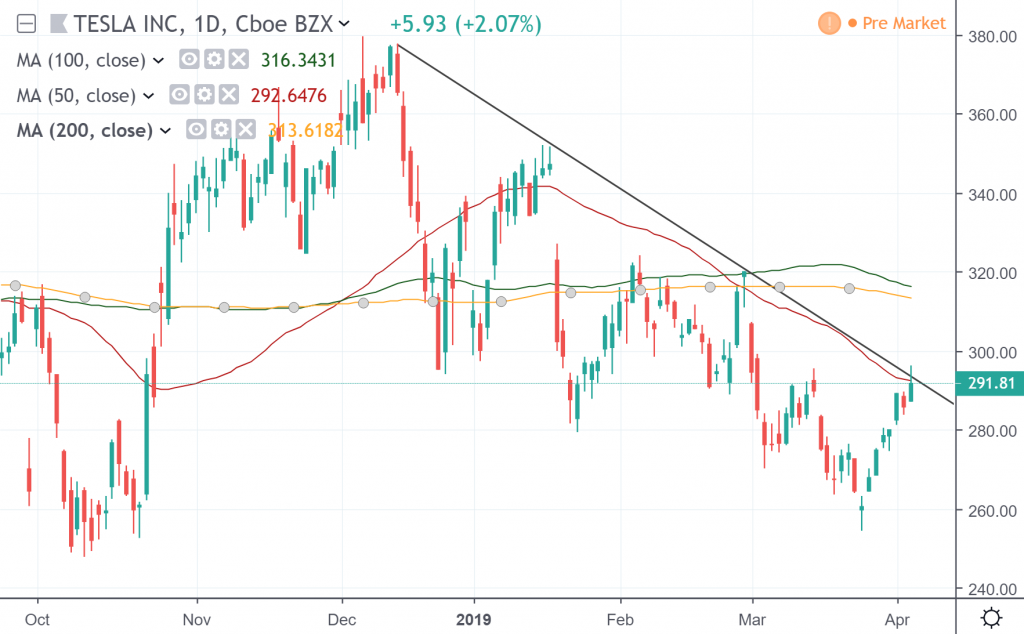 The daily chart of Tesla Inc.