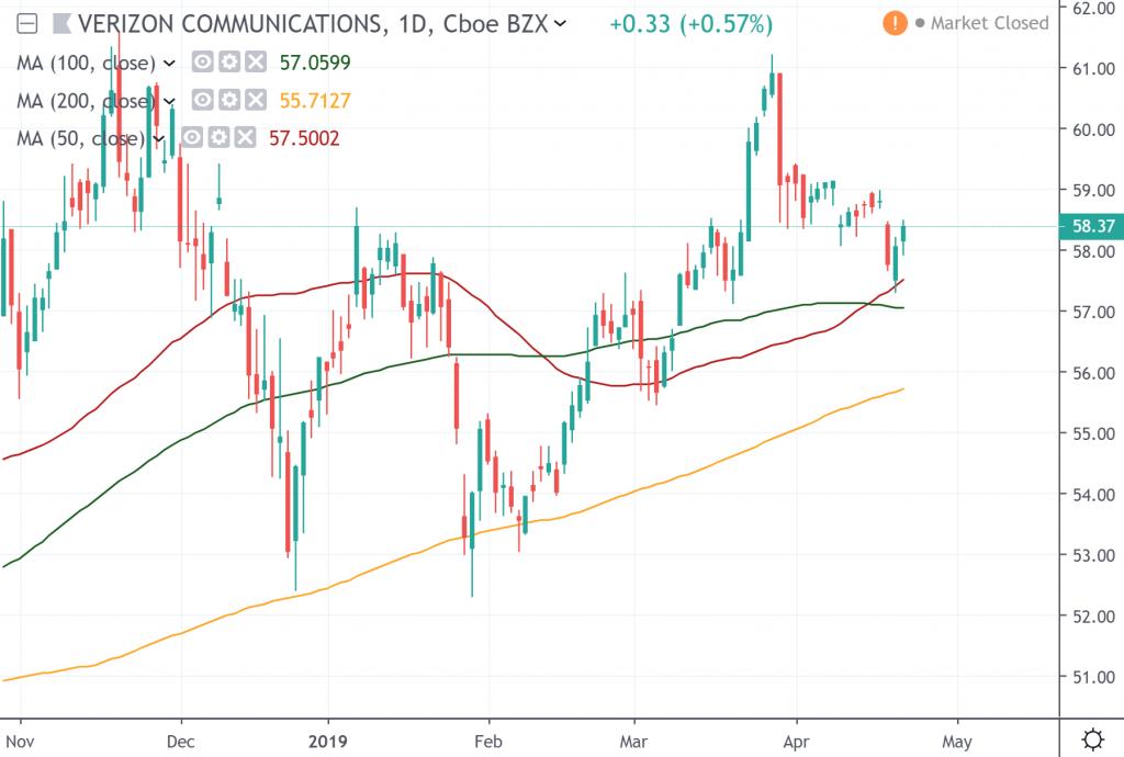 The daily chart of Verizon Communications,
