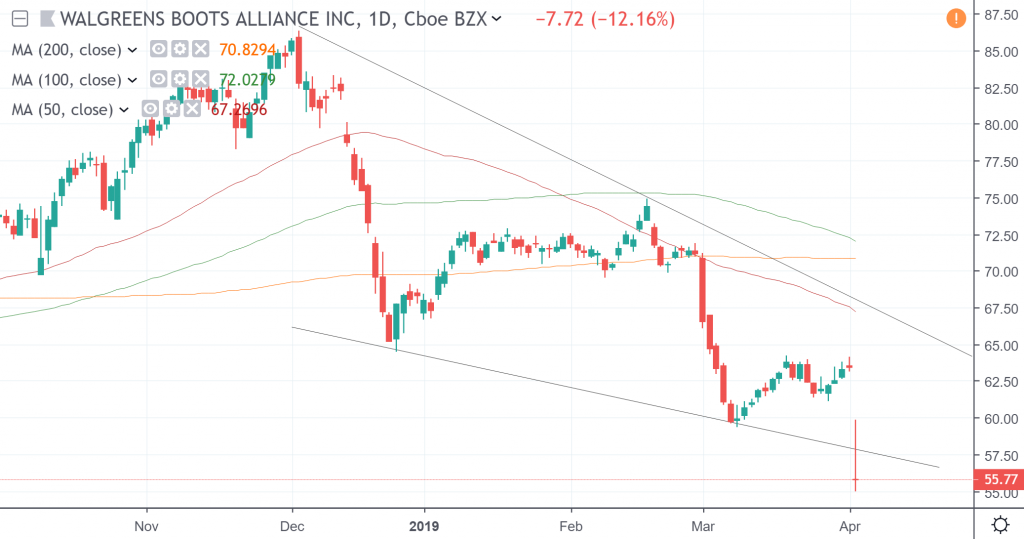 The daily chart of Walgreens Boots Alliance Inc.