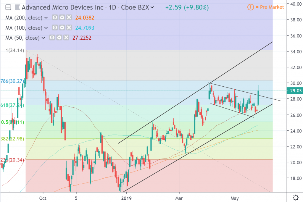 the daily chart of Advanced Micro Devices Inc.