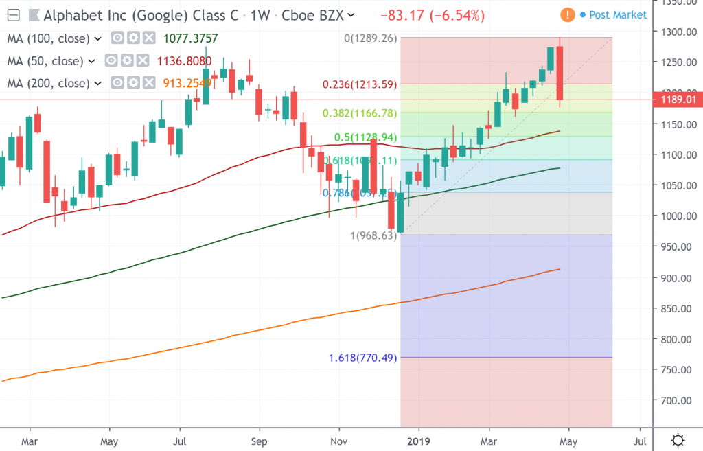 The weekly chart of Alphabet Inc.