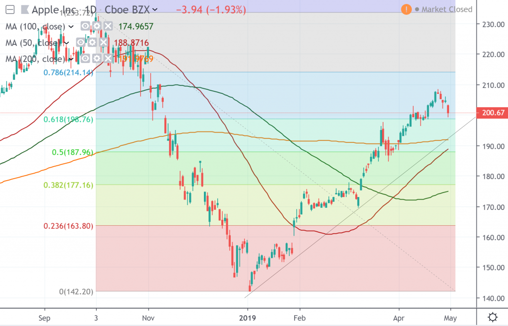 The daily chart of Apple Inc.