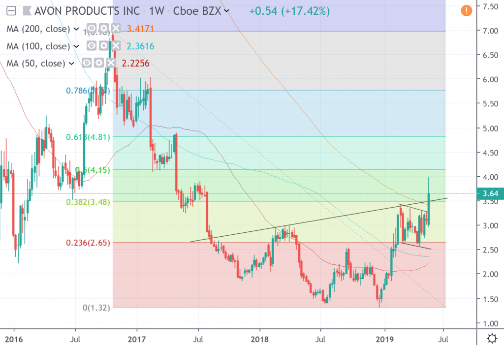 The weekly chart of Avon Products Inc.