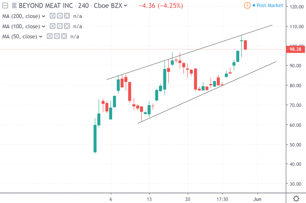 The 4-hour chart of Beyond Meat Inc.