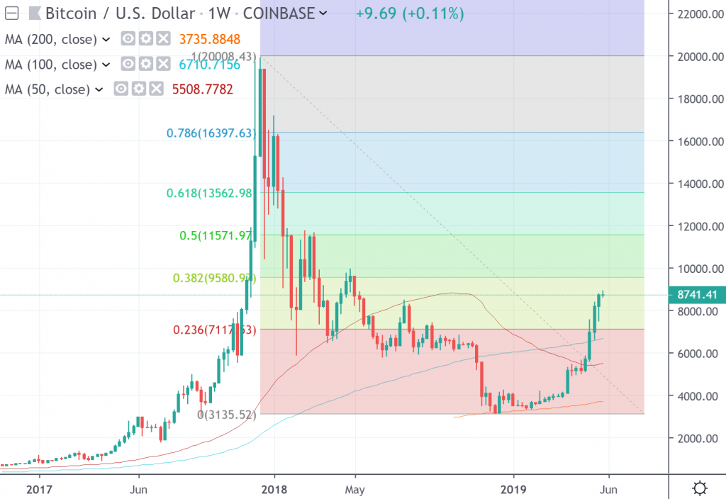 The weekly chart of BTC/USD