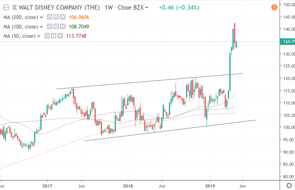 The weekly chart of The Walt Disney Company
