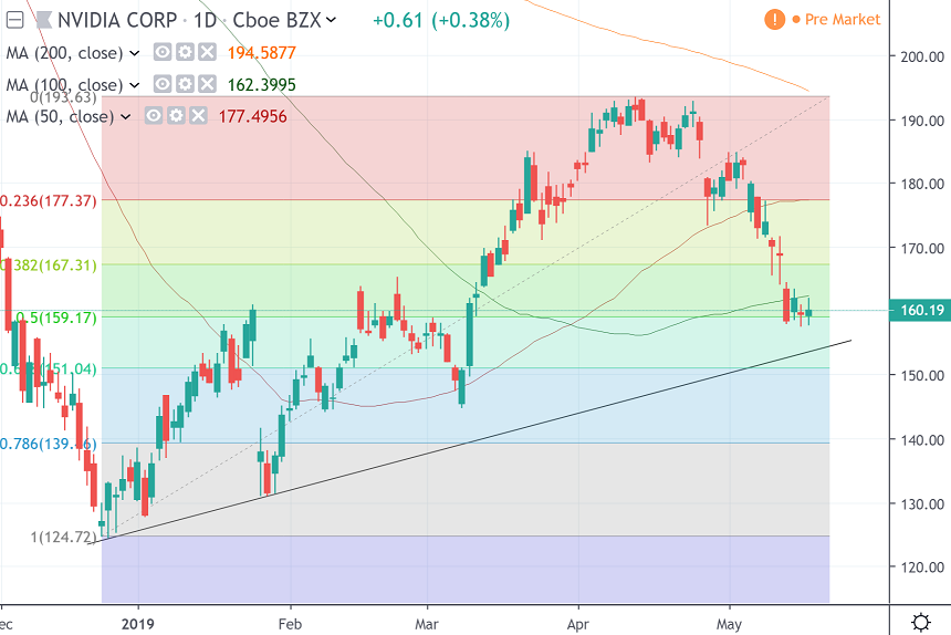 The daily chart of Nvidia Corp.