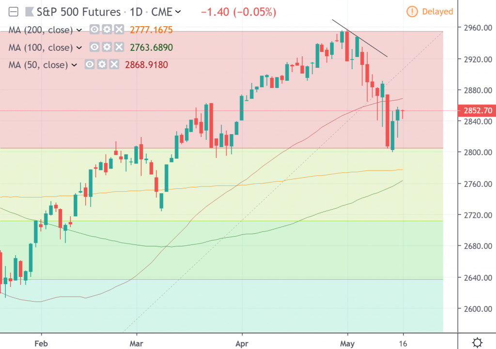 The daily chart of S&P 500 Index