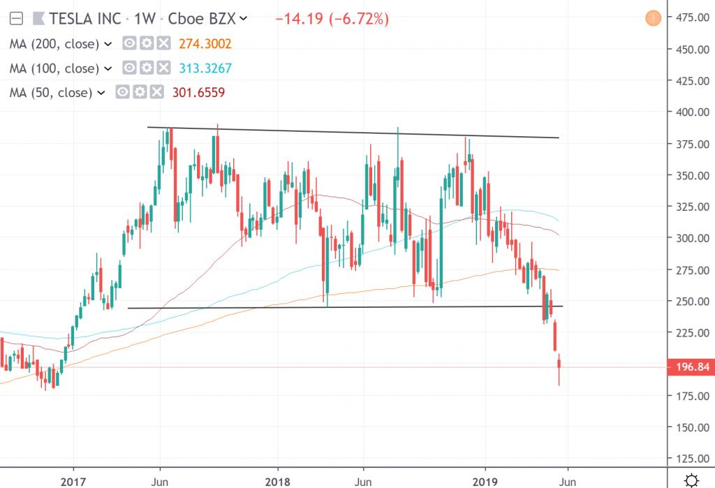 The weekly chart of Tesla Inc.