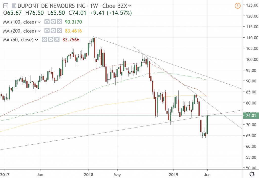 The weekly chart of DuPont de Nemours Inc.