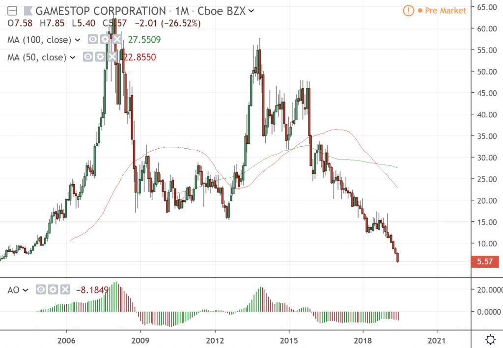 The monthly chart of GameStop Corporation