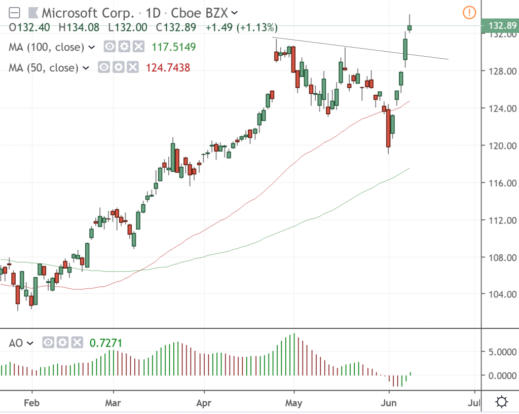 The daily chart of Microsoft Corp.