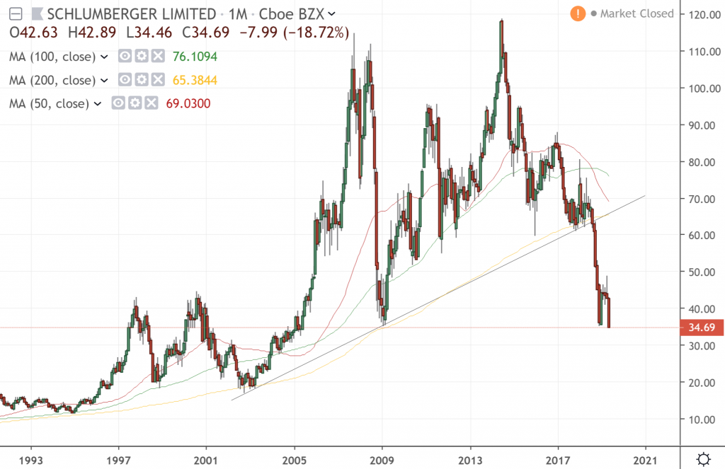 The monthly chart of Schlumberger Limited