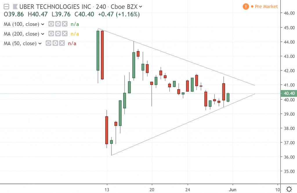 The 4-hour chart of Uber Technologies Inc.