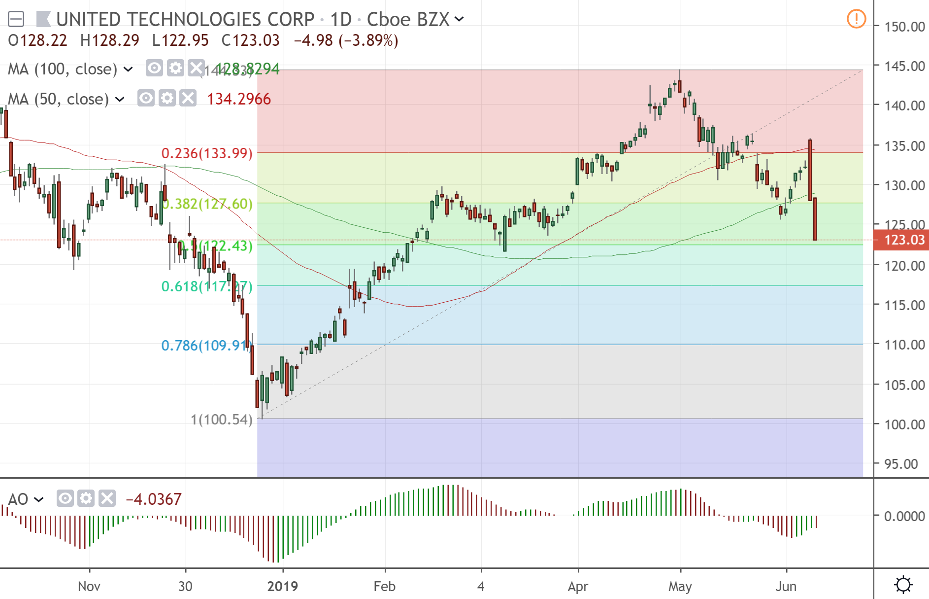 The daily chart of United Technologies Corp.