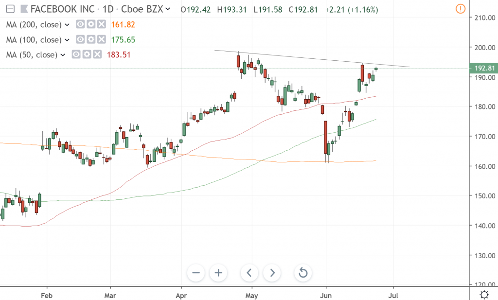 The daily chart of Facebook Inc.
