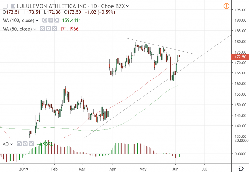 The daily chart of Lululemon Athletica Inc.