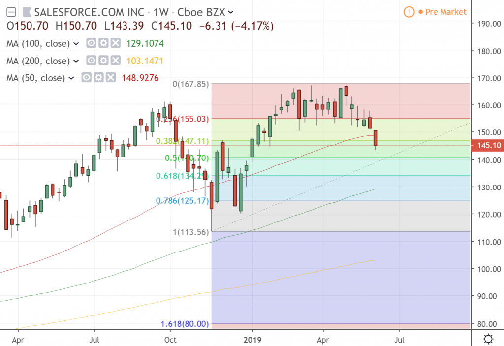 The weekly chart of Salesforce.com Inc.
