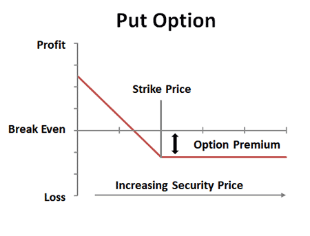 What happens if a trading option is not exercised